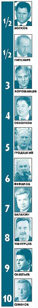 Рейтинг «10 ведущих политиков Удмуртии в мае» будет опубликован в первом номере «Д» в июне.